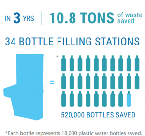 Waste saved bottle filling station